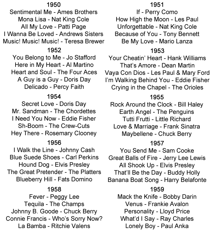 Lyric blues songs lyrics : 1950s Music History including Fifties Styles, Bands And Artists