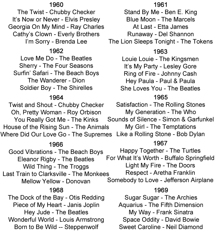 1960s Music History including Sixties Styles, Bands And Artists