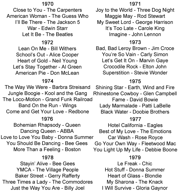 Lyric songs about sex lyrics : 1970s Music History including Seventies Styles, Bands And Artists