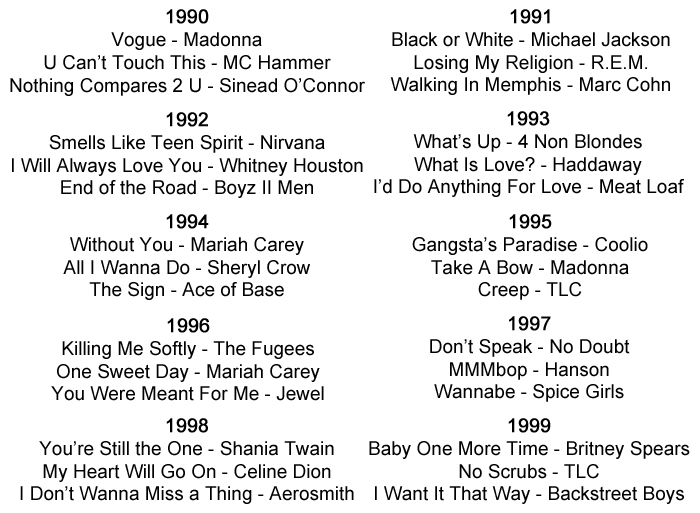 Popular Songs And Artists From The 1990s 1990 Vogue