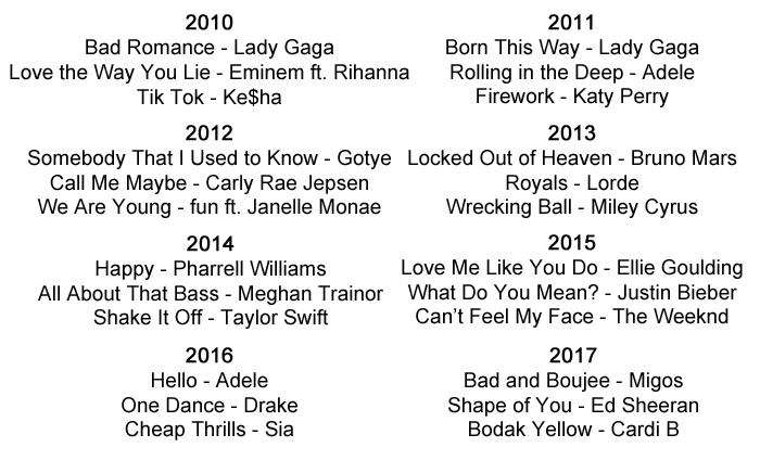 Music History includin... Taylor Swift Songs 2011