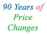 90 Years Of Price Changes