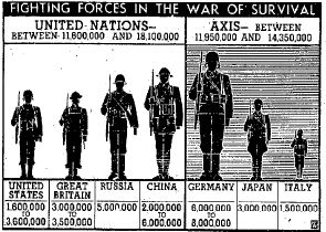 a diagram with the numbers of fighting men on both sides during World War II